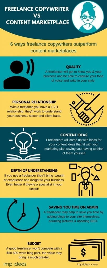 infographic showing six ways that a freelance copywriter out performs a content farm